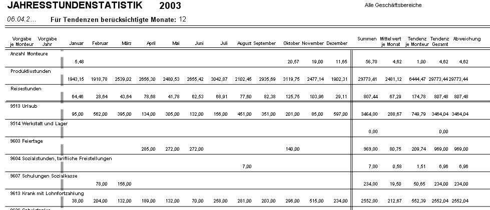 Jahresstundenstatistik